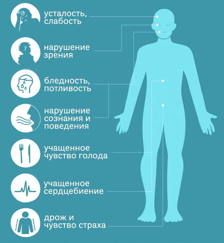Симптомы инсулиномы