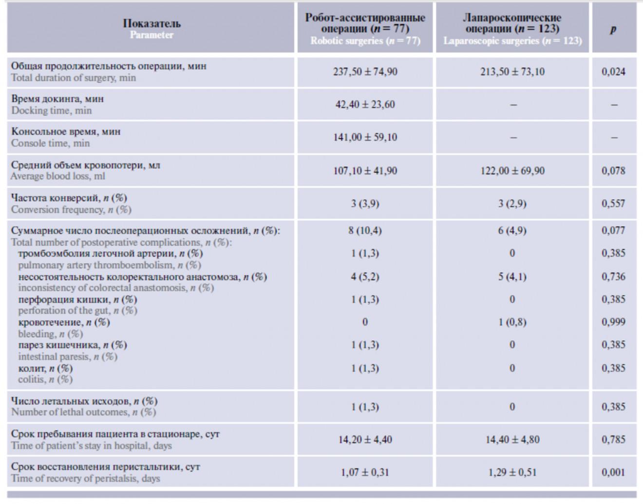 Характеристика периоперационных показателей и непосредственных результатов операций