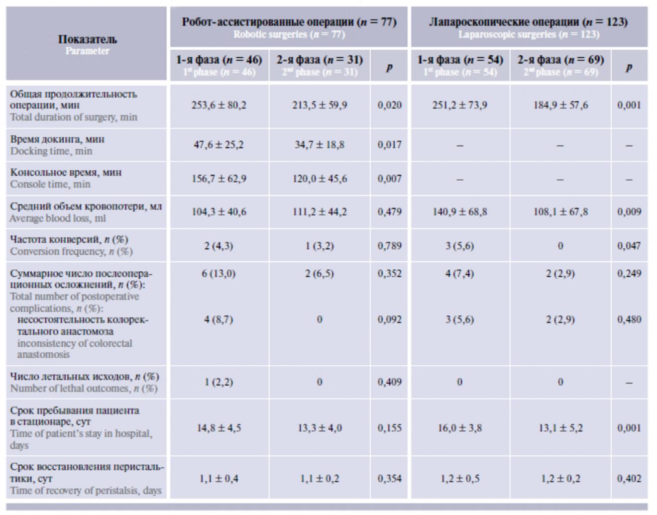 Характеристика периоперационных показателей и непосредственных результатов