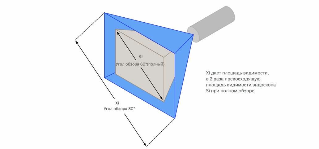Угол обзора эндоскопа da Vinci Si и da Vinci Xi