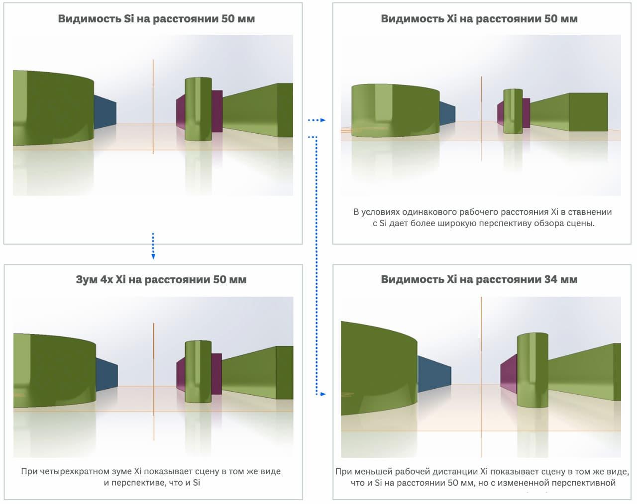 Эндоскоп da Vinci Si и da Vinci Xi сравнение