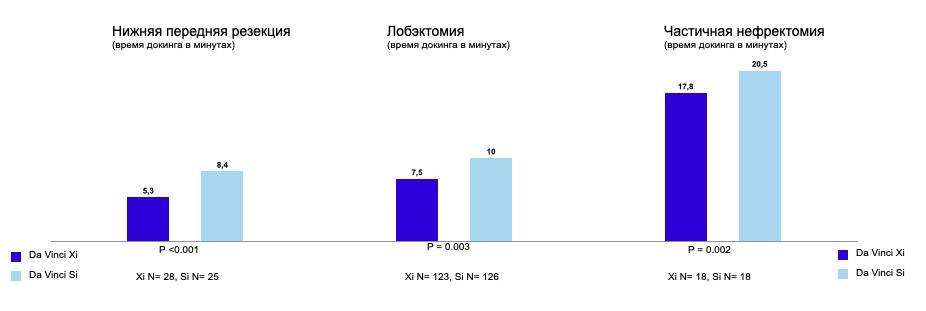 сравнение времени докинга для операций