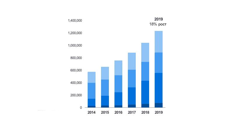 Темпы роста количества роботических операций на da Vinci в мире