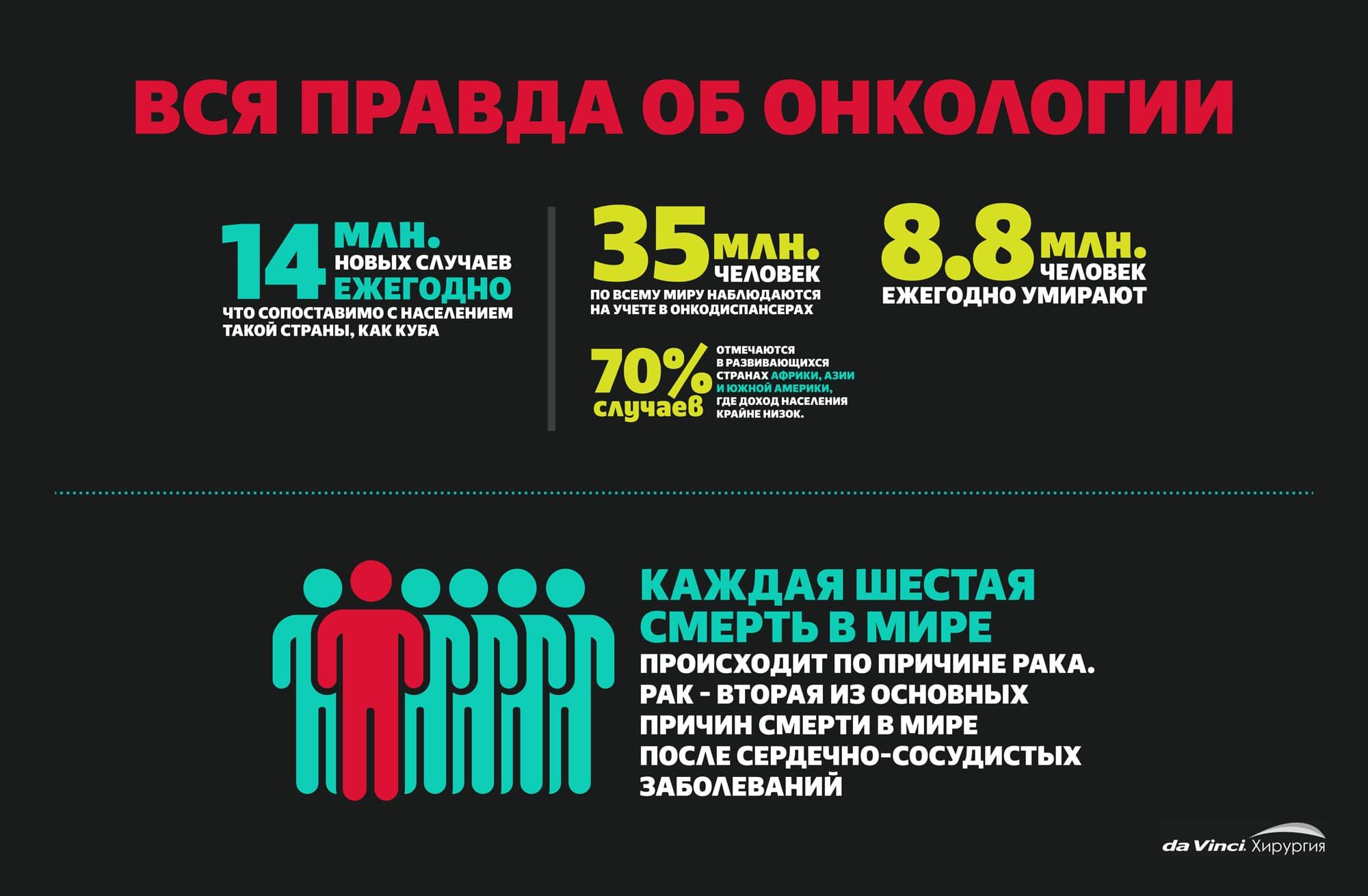 Статистика по онкологическим заболеваниям