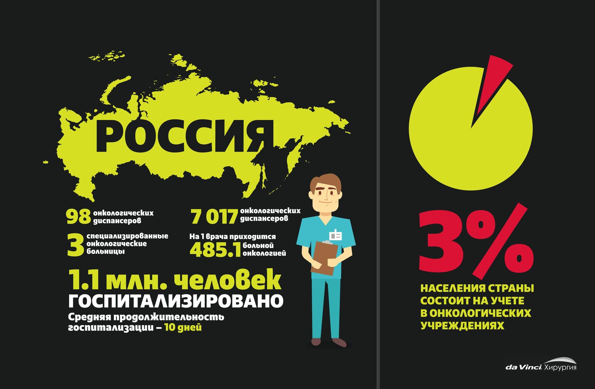 Заболеваемость раком в России, онкодиспансеры