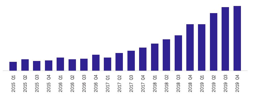 Динамика роста количества клиник США, где установлено более 5 систем da Vinci