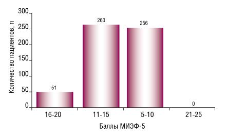 Распределение пациентов с ЭД в зависимости от суммы баллов МИЭФ-5
