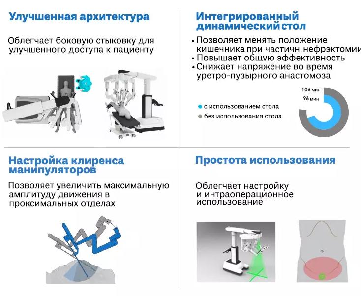 Преимущества использования da Vinci Xi в гинекологии