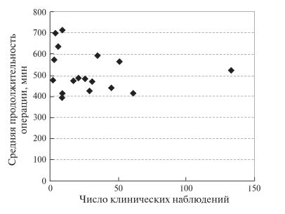 Рис. 1. Диаграмма. Зависимость средней (в публикации) продолжительности РА ПДР от числа учтенных клини- ческих наблюдений.