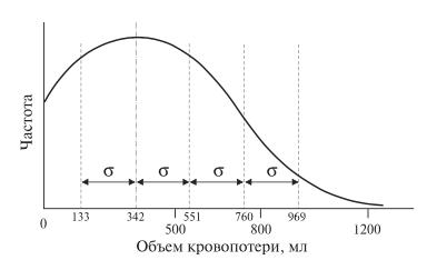 Рис. 3. Диаграмма. Распределение величины кровопоте- ри при РА ПДР.