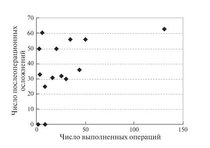 Рис. 6. Диаграмма. Зависимость числа послеоперацион- ных осложнений от числа РА ПДР, выполненных одной хирургической бригадой.