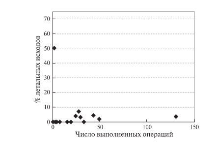 Рис. 7. Диаграмма. Зависимость летальности от числа РА ПДР, выполненных одной хирургической бригадой.
