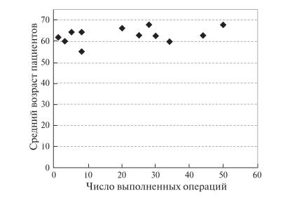 Рис. 10. Диаграмма. Зависимость среднего возраста пациентов, перенесших РА ПДР, от числа операций, выполненных одной хирургической бригадой.