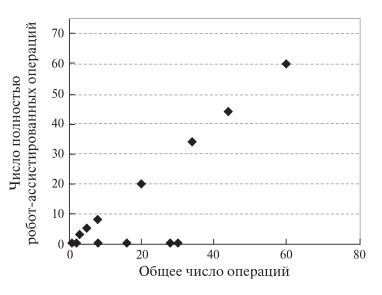Рис. 11. Диаграмма. Зависимость числа полностью робо- тических ПДР от числа операций, выполненных одной хирургической бригадой.