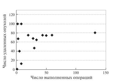 Рис. 9. Диаграмма. Зависимость числа удаленных при РА ПДР злокачественных опухолей от числа операций, выполненных одной хирургической бригадой.