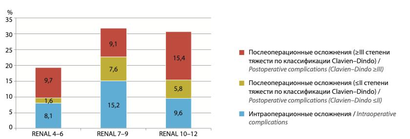 Общая частота интраоперационных и послеоперационных (≤II и ≥III степени тяжести по классификации Clavien–Dindo) осложнений при резекции новообразований почки