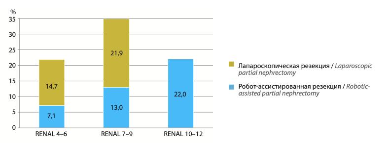 Частота послеоперационных осложнений после лапароскопической и робот-ассистированной резекции