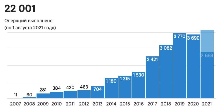 Статистика выполнения роботических операций в России